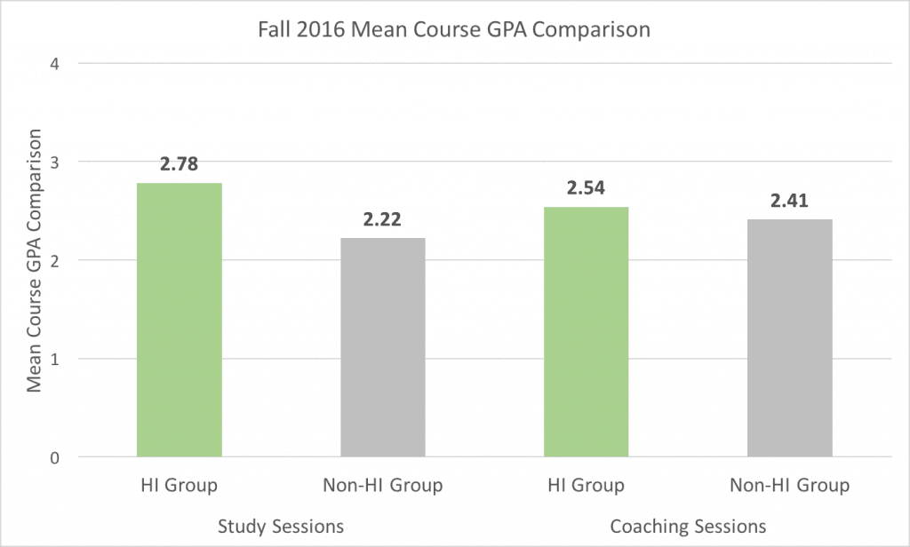 Fall 2016 Mean Course GPA Comparison. Numbers are Mean Course GPA. Study Sessions - HI Group: 2.78, Non-HI Group: 2.22 Coaching Sessions - HI Group 2.54, Non-HI Group: 2.41